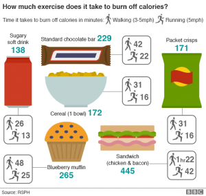 time it takes to burn off calories