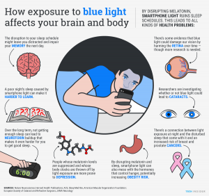 effecten blauwe licht op lichaam en geest